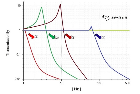 제진방식별 제진영역 진동주파수 비교, vibration isolation transmissibility Hz.