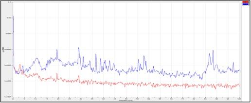 FFT 주파수 분석-아이빅(IVIC)