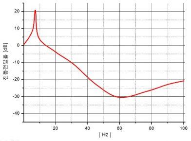 CTM 제진대 진동전달율