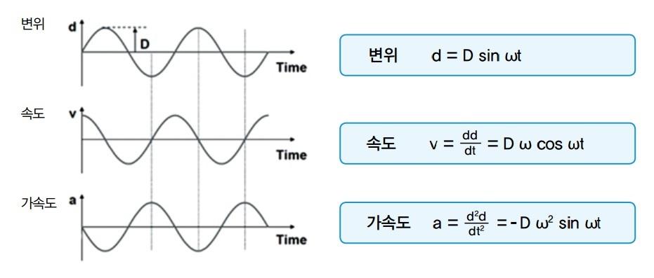 변위,속도 가속도 그래프, ivic, 아이빅